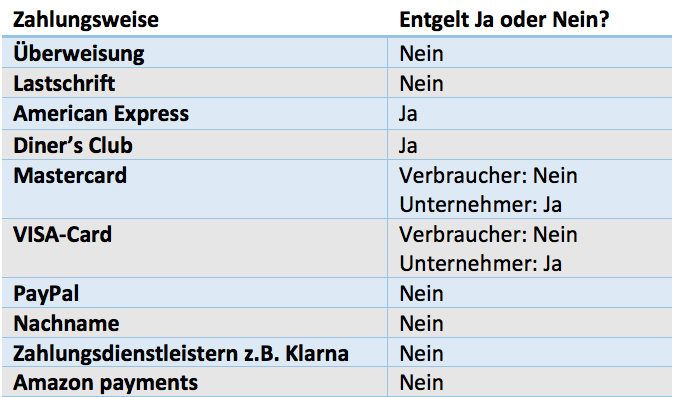 Tabelle Zahlungsmittel